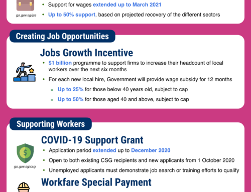 Additional COVID-19 support measures for businesses and workers
